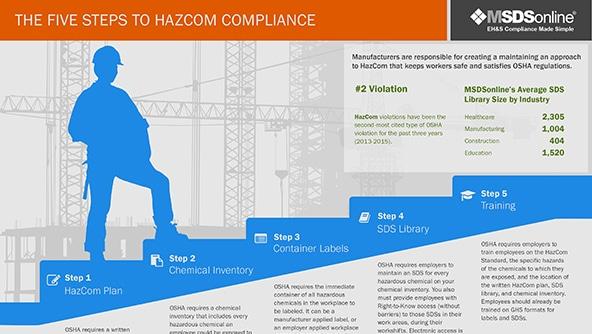 5 Steps to HazCom Compliance