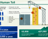 Safety Workplace Human Toll